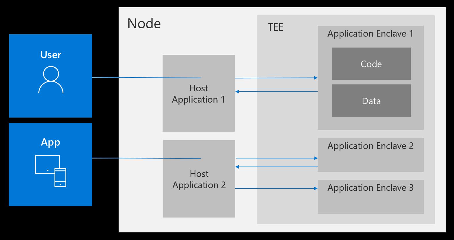 Open Enclave SDK